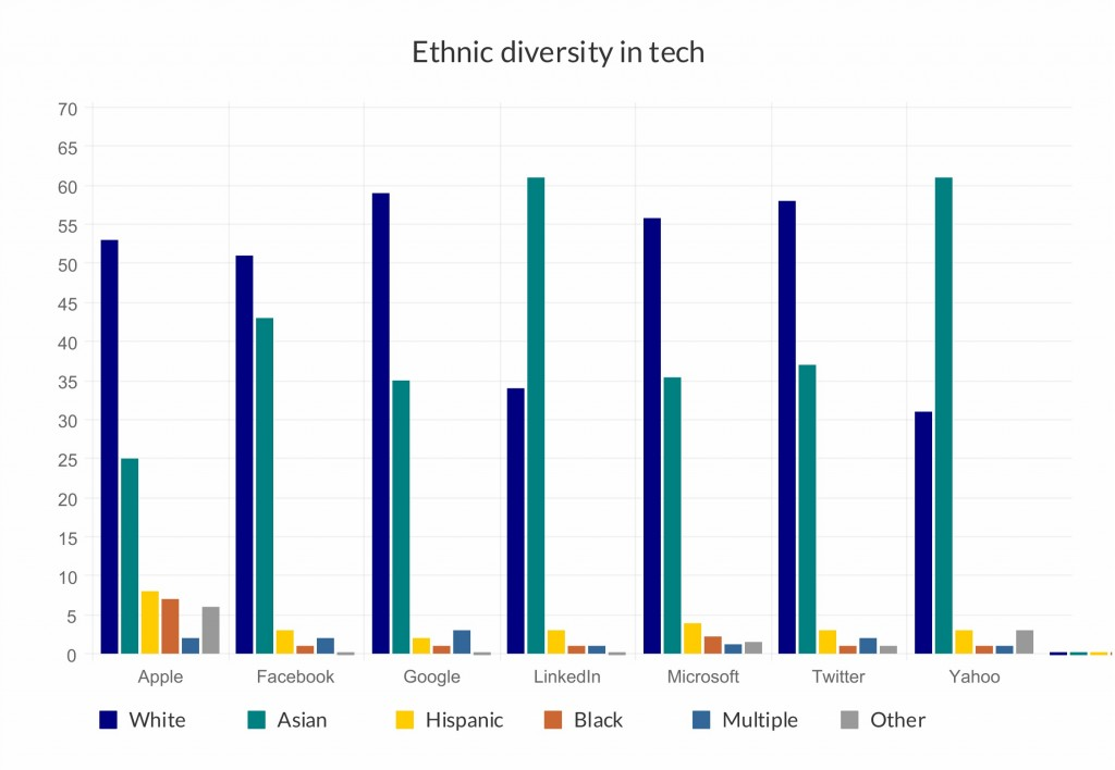 Ethnic diversity in tech